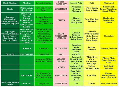 alkaline diet picture 8