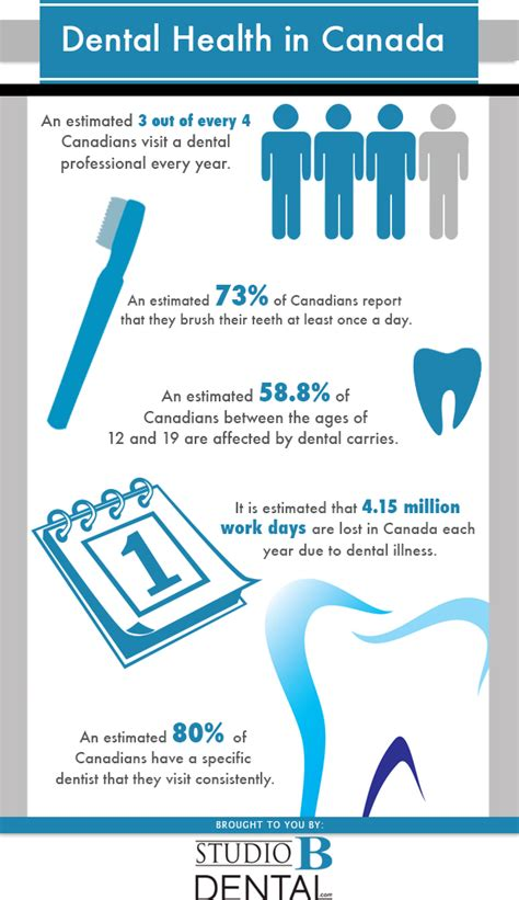 dental submit link picture 7