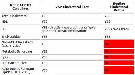 Vap (tm) cholesterol test picture 7
