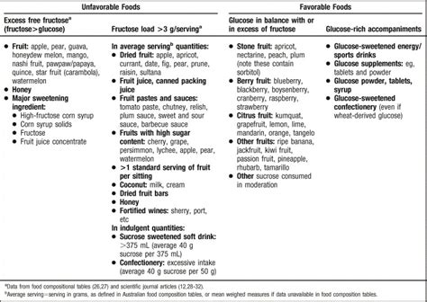 allergy advisor fructose levels picture 6