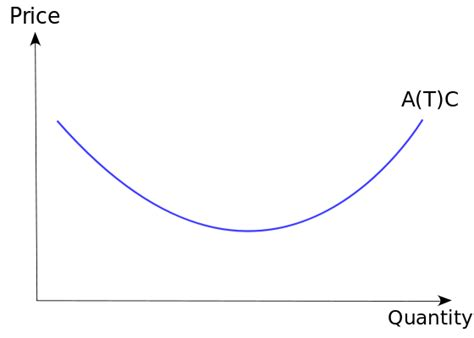total cost curve wikipedia picture 10