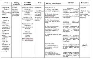 nursing care plan for vehicular accident picture 5