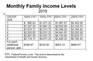 indiana health insurance for middle income families picture 1
