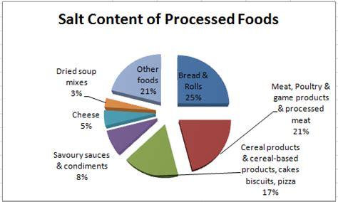 food diet no salt picture 13