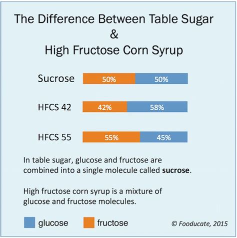 allergy advisor fructose levels picture 7