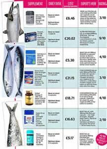 oil supplement diet picture 2
