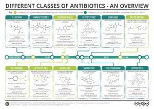 antimicrobial list picture 3