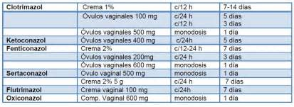 spanish translation of yeast infections picture 13