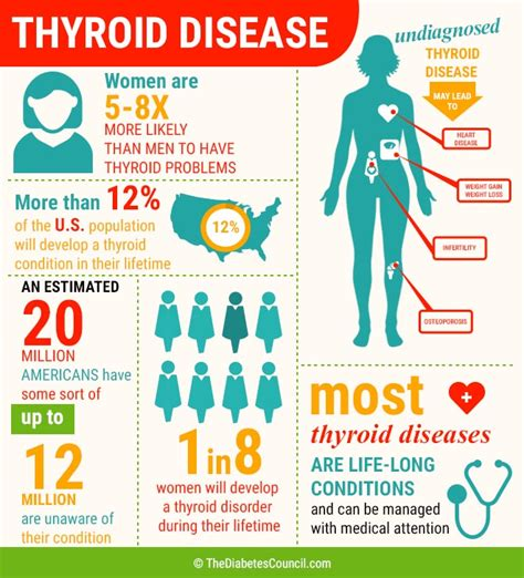 do people with thyroid disease have low tolerence picture 2