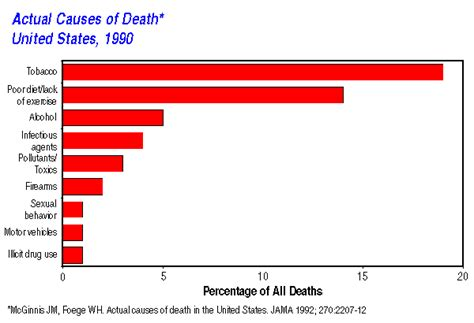 cdc report deaths due to diet and lifestyle picture 7