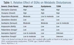 risperidone weight gain picture 3