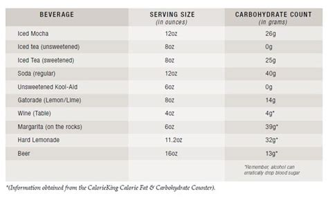 carb counting chart picture 6