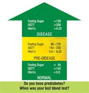 diet prediabetes picture 1