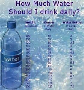 how much water should i drink on a picture 3