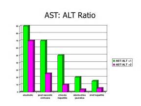 lipo 6 causes elevated levels ast and alt picture 6
