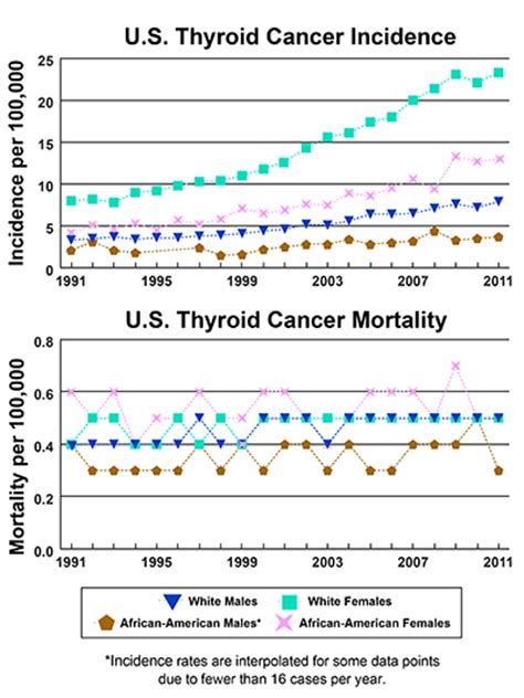 complex thyroid nodule cancer rates picture 3