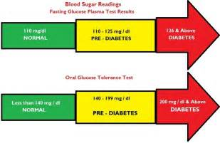Normal cholesterol level for diabetics picture 3