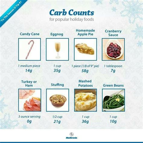 counting carbs picture 3