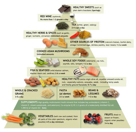 anti inflamatory diet picture 3