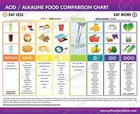 alkaline diet picture 6