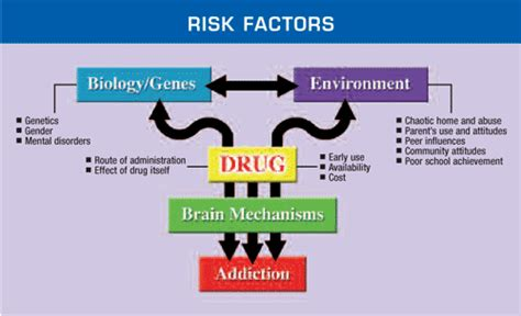 does the suppression of sexual behavior to doing drugs picture 4