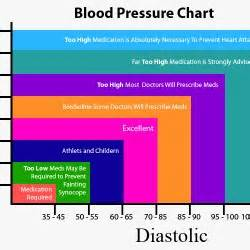 solutions with low blood pressure picture 1