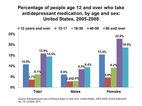 depression over aging picture 7