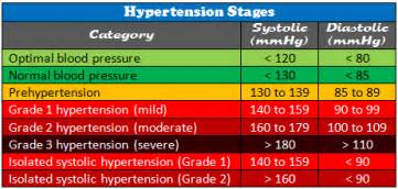 high blood pressure and cholesterol /relation with 2nd picture 6