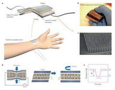 artificial skin picture 19