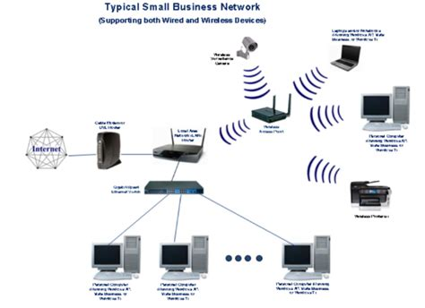 wireless network in my home small business is picture 9