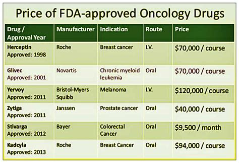 cancer treatment appetite drugs picture 5