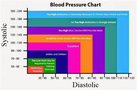 Blood pressure chart picture 2