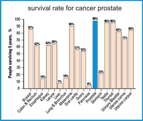 Survival rates prostate cancer picture 5
