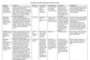 health final on stds and treatment picture 3