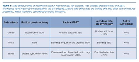 Type of treatment prostate cancer in stroke victim picture 11