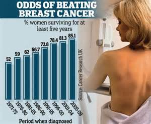 breast cancer treatments for women over 90 picture 7