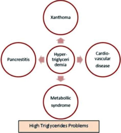 High cholesterol problems picture 14