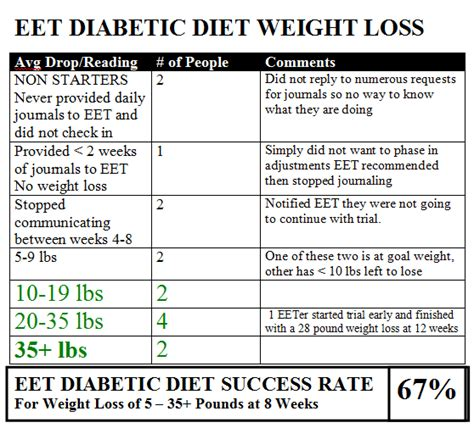weight loss diet for a diabetic picture 1