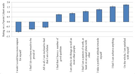 likert scale womens self esteem and aging picture 5