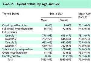 2014 thyroid graph picture 13