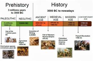 historical aging charts picture 11