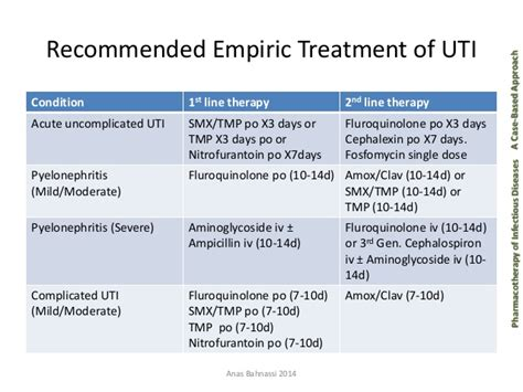 drugs for bladder infections picture 6