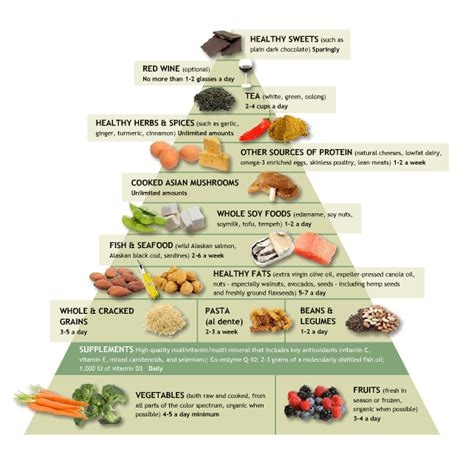 what you eat on the south beach diet picture 5