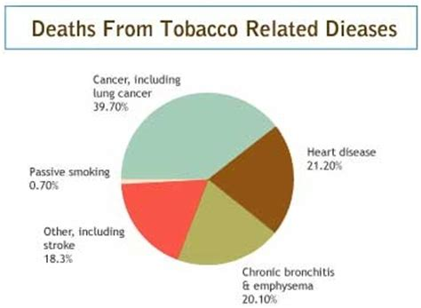 statistics about death from secondhand smoke picture 6