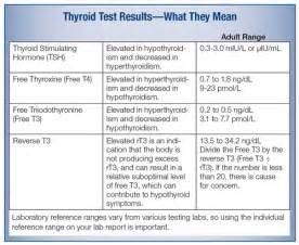 how does taking a thyroid pill affect tsh levels picture 6