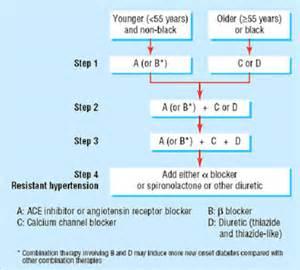 lebatonol blood pressure medication picture 9
