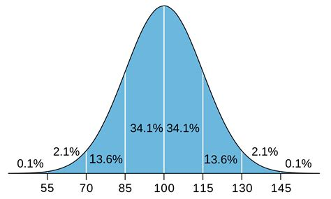 penis size bell curve picture 10