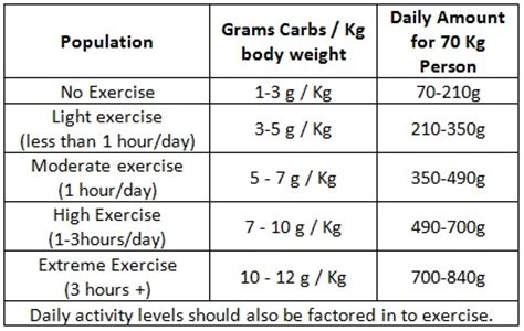 how many carbohydrates should i eat to gain weight picture 6