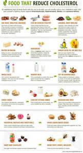 foods that have alot of cholesterol picture 1