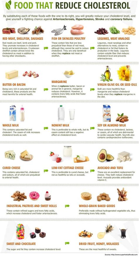 foods to eat to avoid high cholesterol picture 6